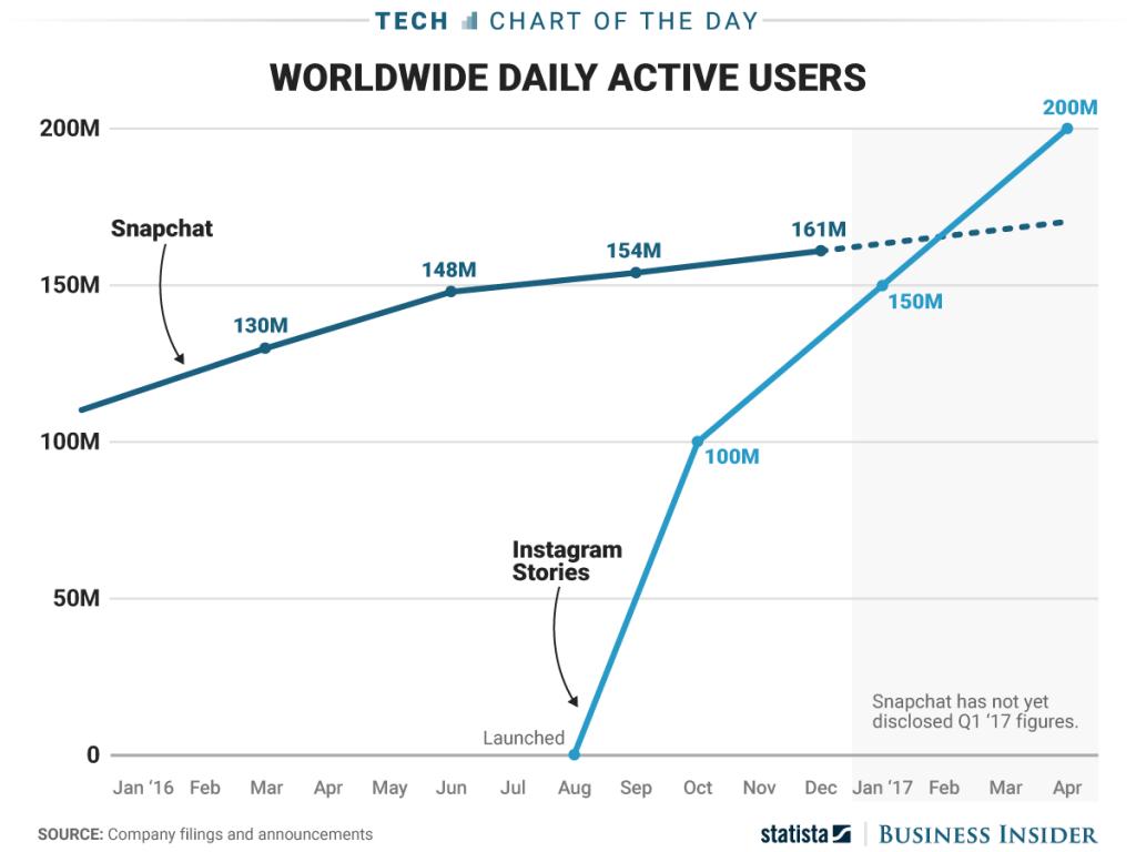 Instagram Stories vs Snapchat users - CHART
